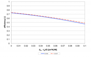 Krivulja efikasnosti